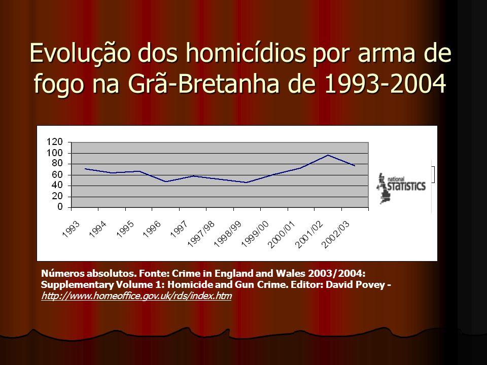 Evolução dos homicídios por arma de fogo na Grã-Bretanha de 1993-2004