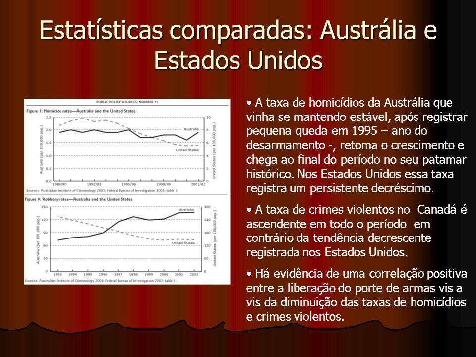 Estatísticas comparadas: Austrália e Estados Unidos