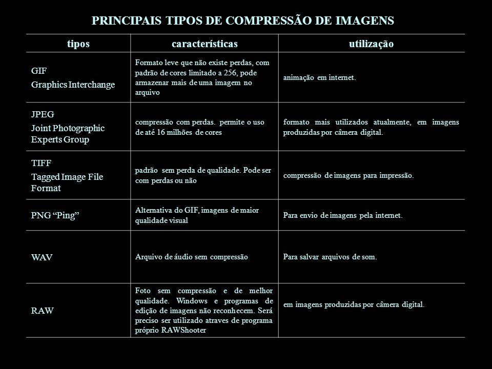 PRINCIPAIS TIPOS DE COMPRESSÃO DE IMAGENS