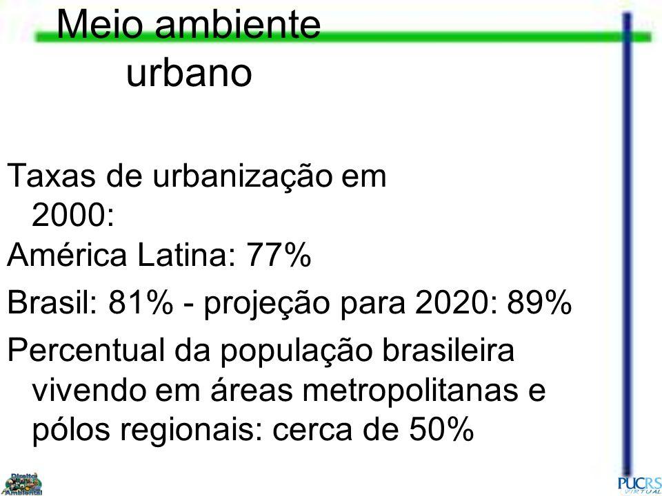 Meio ambiente urbano Taxas de urbanização em 2000: América Latina: 77%