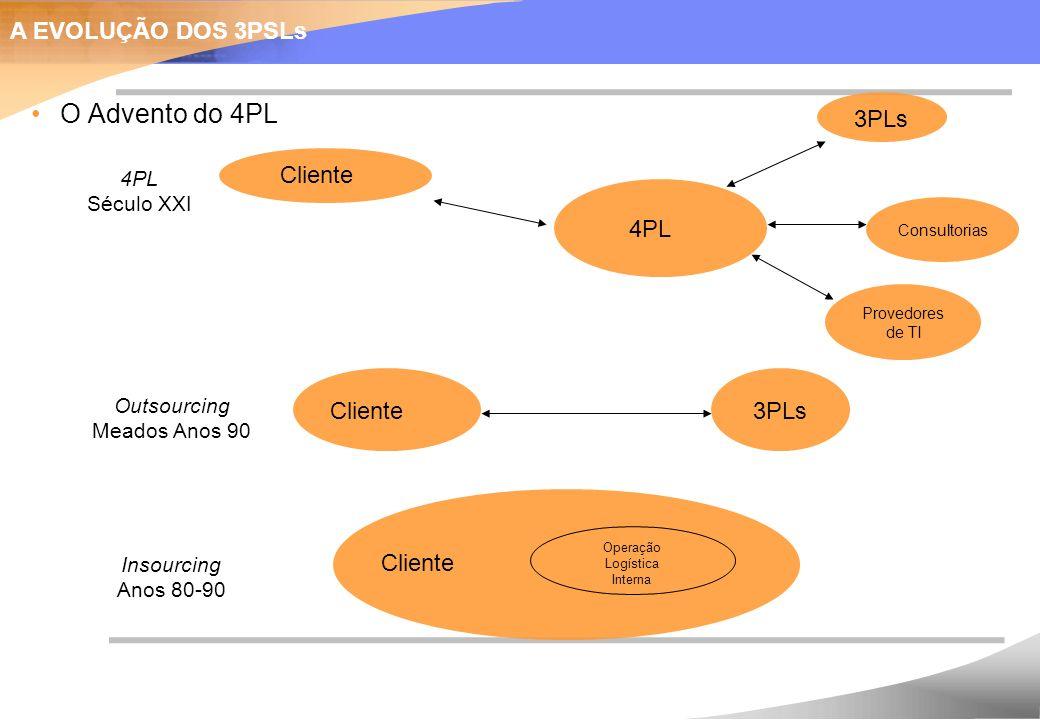 O Advento do 4PL A EVOLUÇÃO DOS 3PSLs 3PLs Cliente 4PL Cliente 3PLs