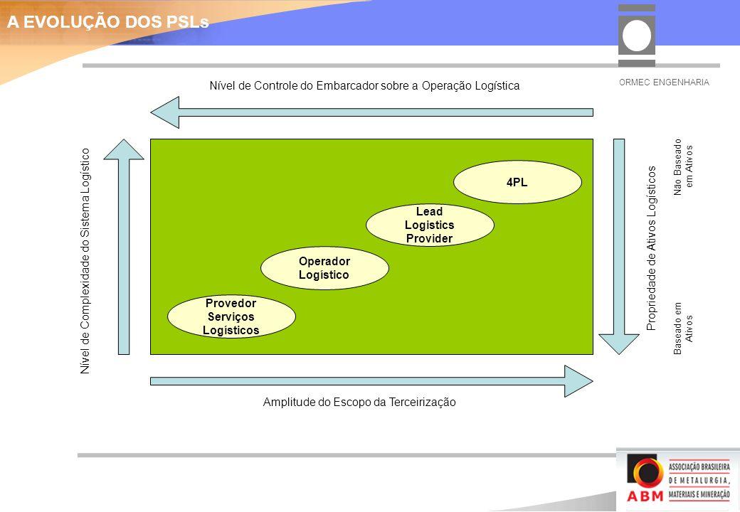 A EVOLUÇÃO DOS PSLs Nível de Controle do Embarcador sobre a Operação Logística. ORMEC ENGENHARIA. Não Baseado em Ativos.