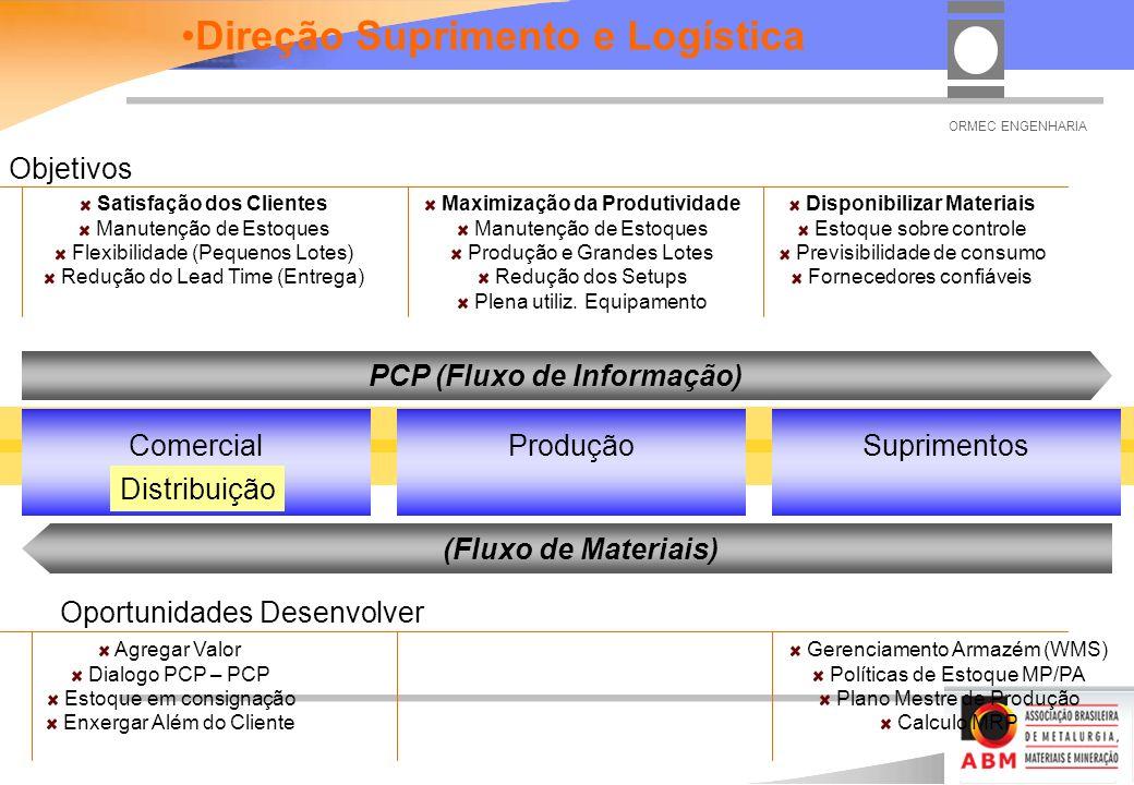 Direção Suprimento e Logística PCP (Fluxo de Informação)