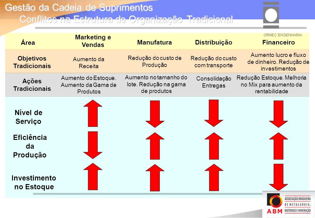 Objetivos Tradicionais Eficiência da Produção Investimento no Estoque