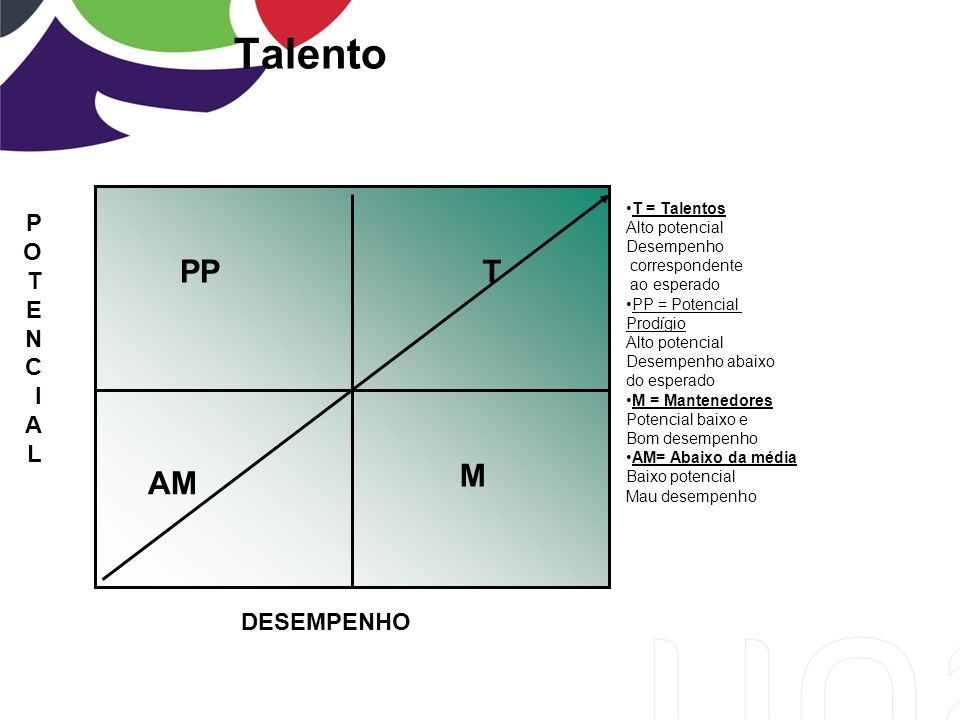 Talento PP T M AM P O T E N C I A L DESEMPENHO T = Talentos