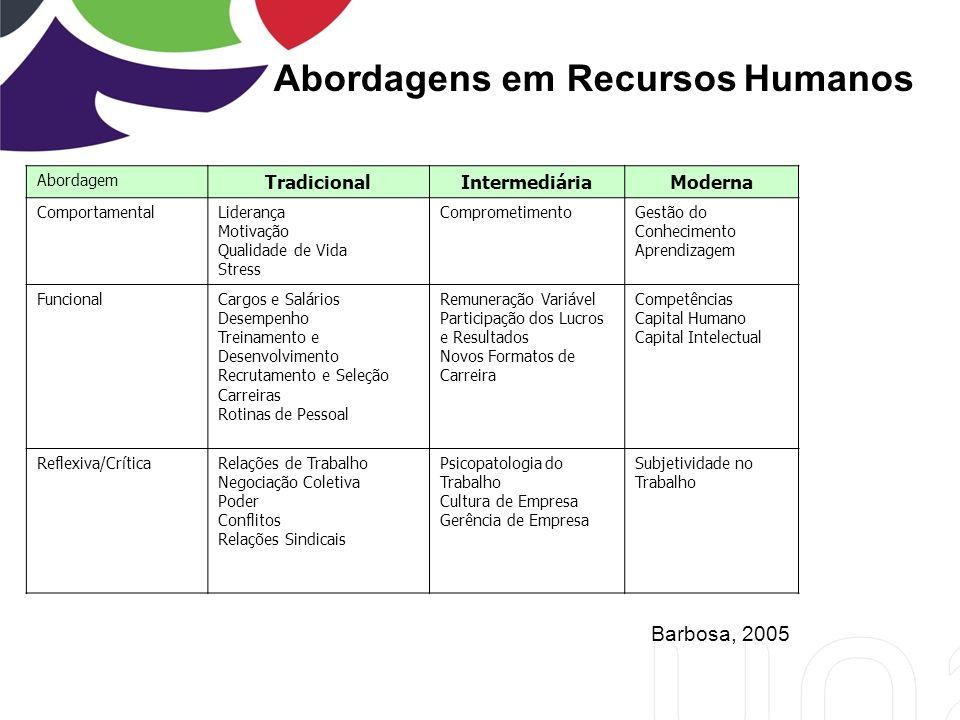 Abordagens em Recursos Humanos