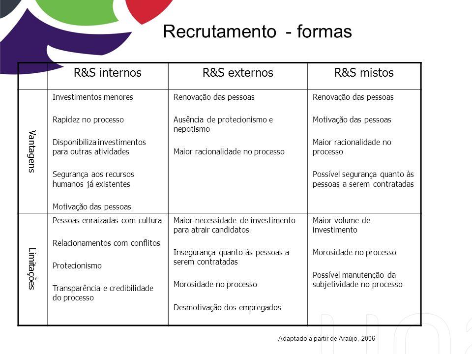 Recrutamento - formas R&S internos R&S externos R&S mistos Vantagens
