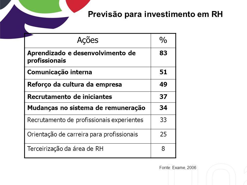 Ações % Previsão para investimento em RH