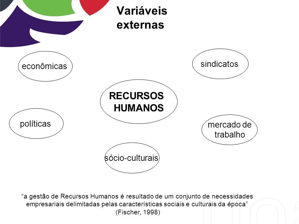 Variáveis externas RECURSOS HUMANOS sindicatos econômicas políticas