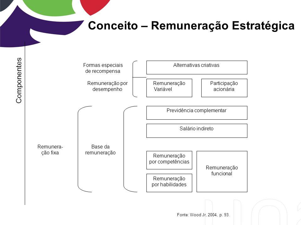Conceito – Remuneração Estratégica