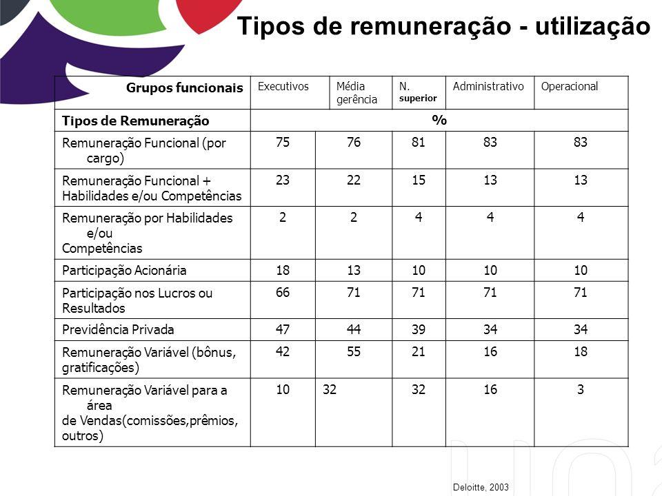Tipos de remuneração - utilização