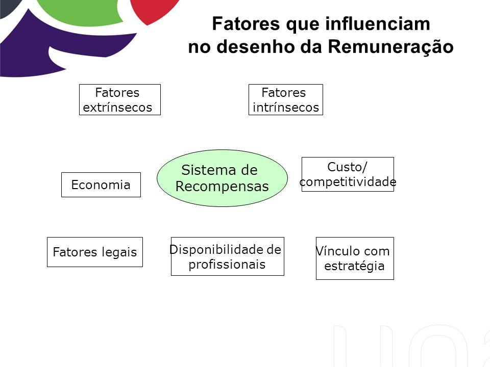 Fatores que influenciam no desenho da Remuneração