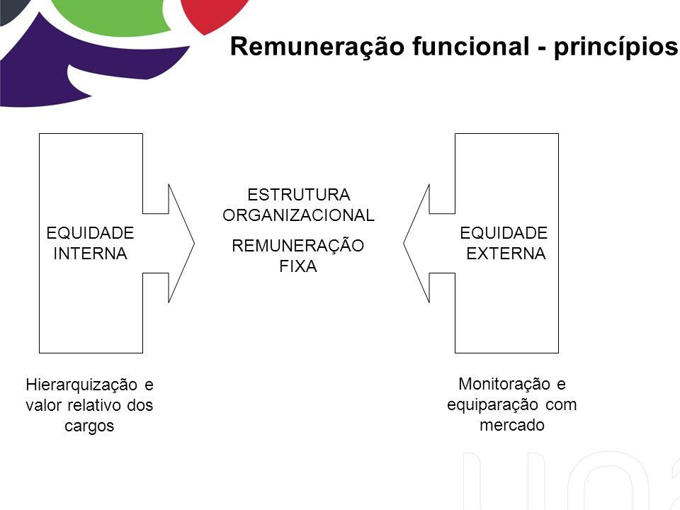 Remuneração funcional - princípios