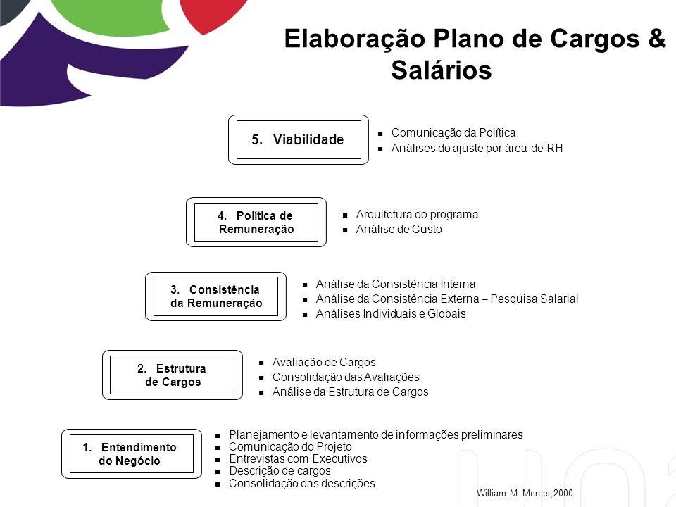 Elaboração Plano de Cargos & Salários