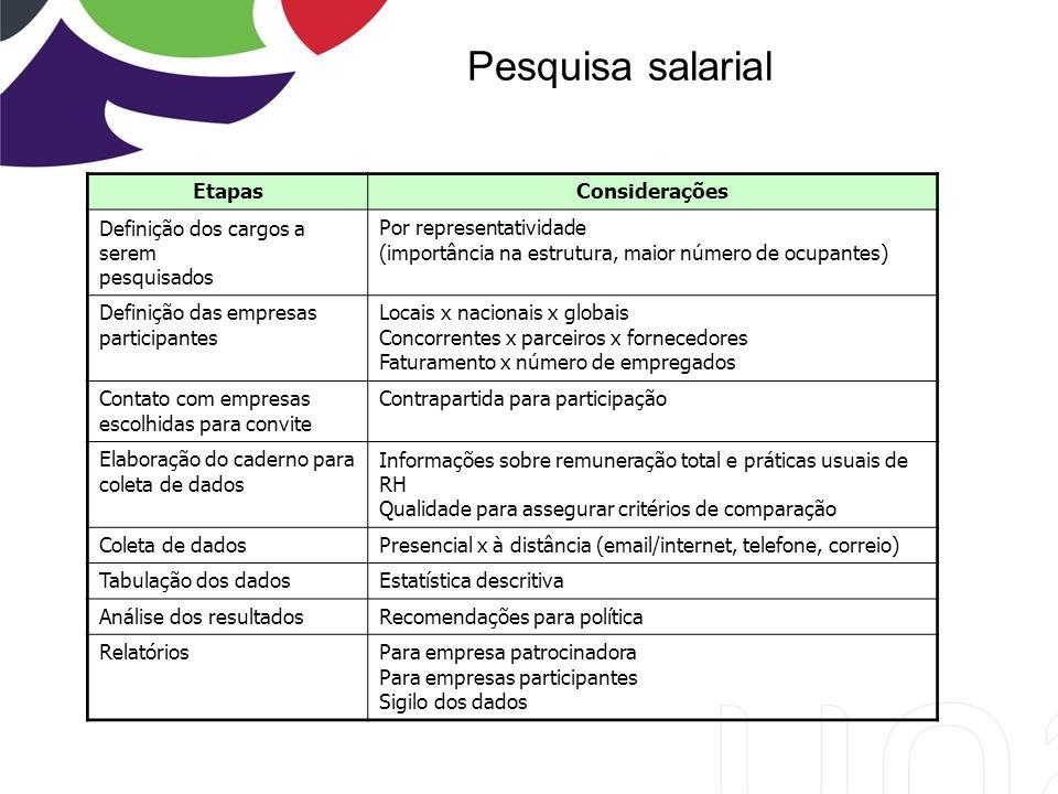 Pesquisa salarial Etapas Considerações Definição dos cargos a serem