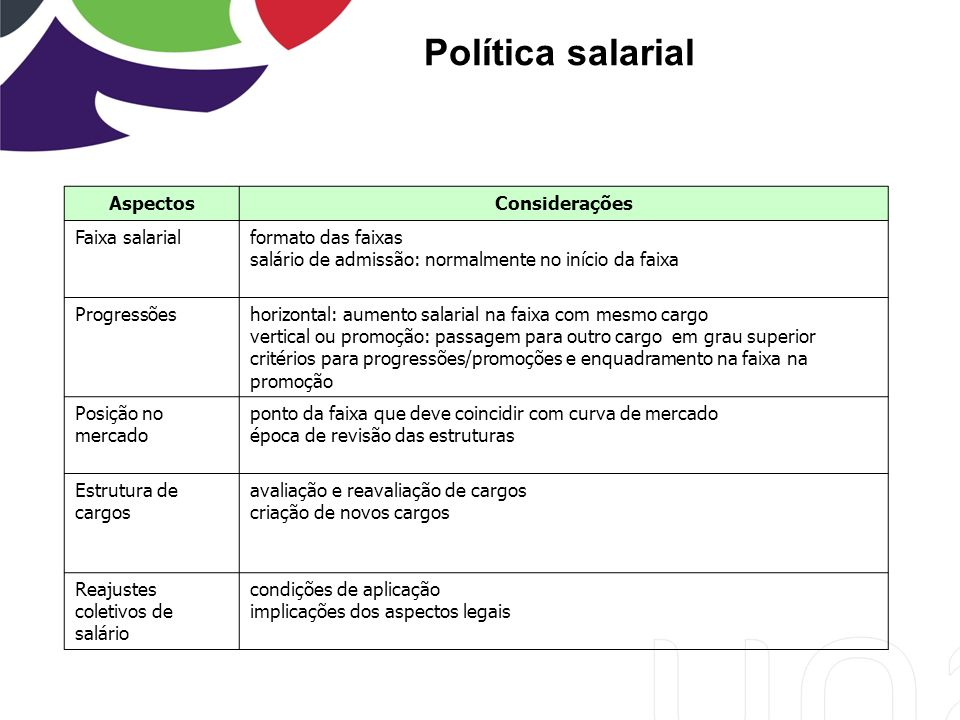 Política salarial Aspectos Considerações Faixa salarial