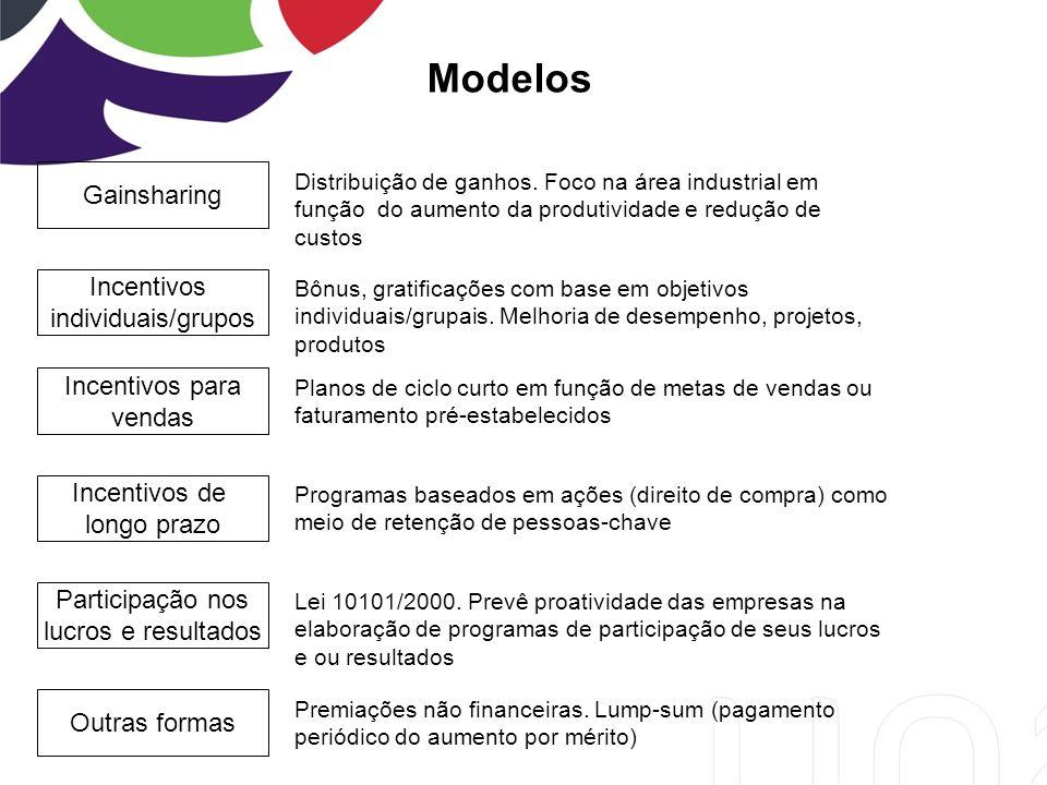 Modelos Gainsharing Incentivos individuais/grupos Incentivos para
