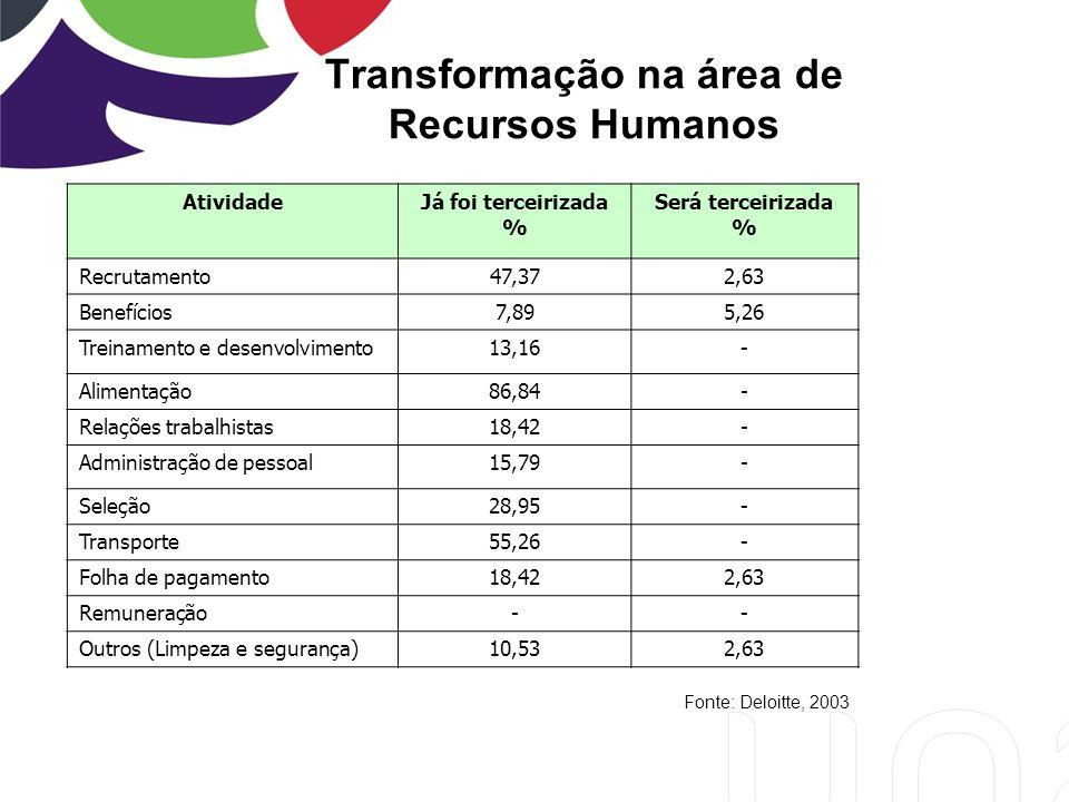 Transformação na área de Recursos Humanos