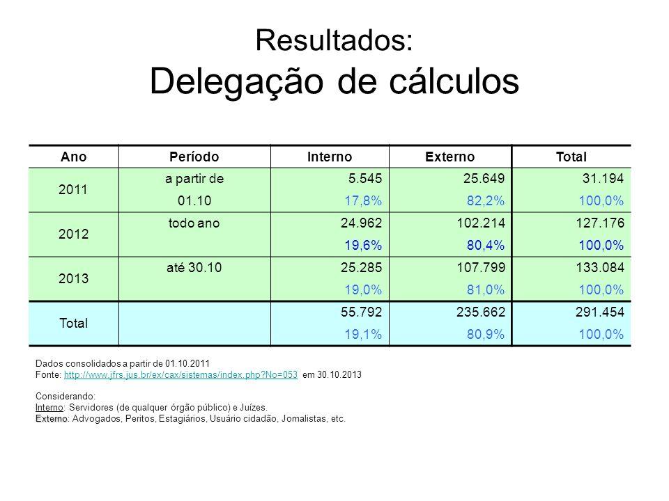 Resultados: Delegação de cálculos