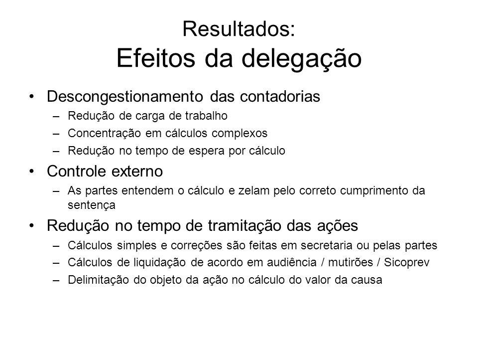 Resultados: Efeitos da delegação