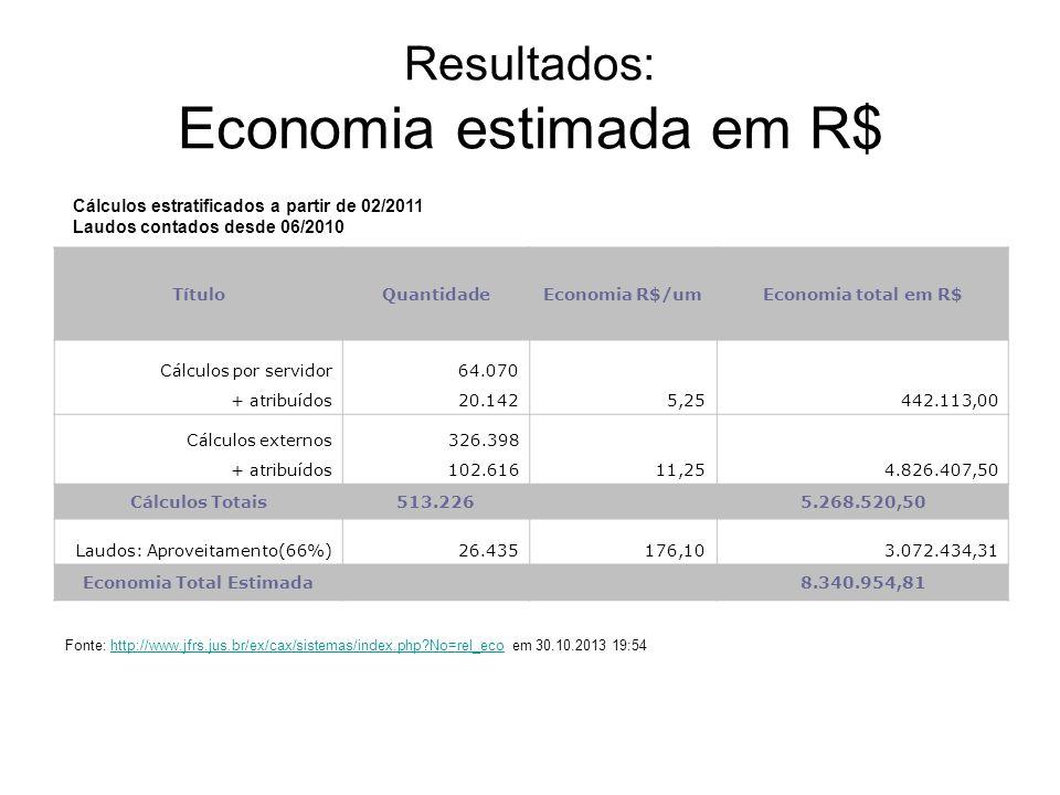 Resultados: Economia estimada em R$