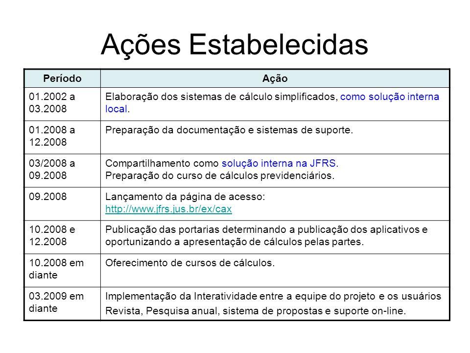 Ações Estabelecidas Período Ação 01.2002 a 03.2008