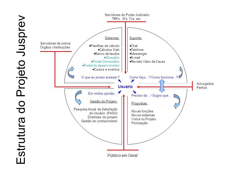 Estrutura do Projeto Jusprev
