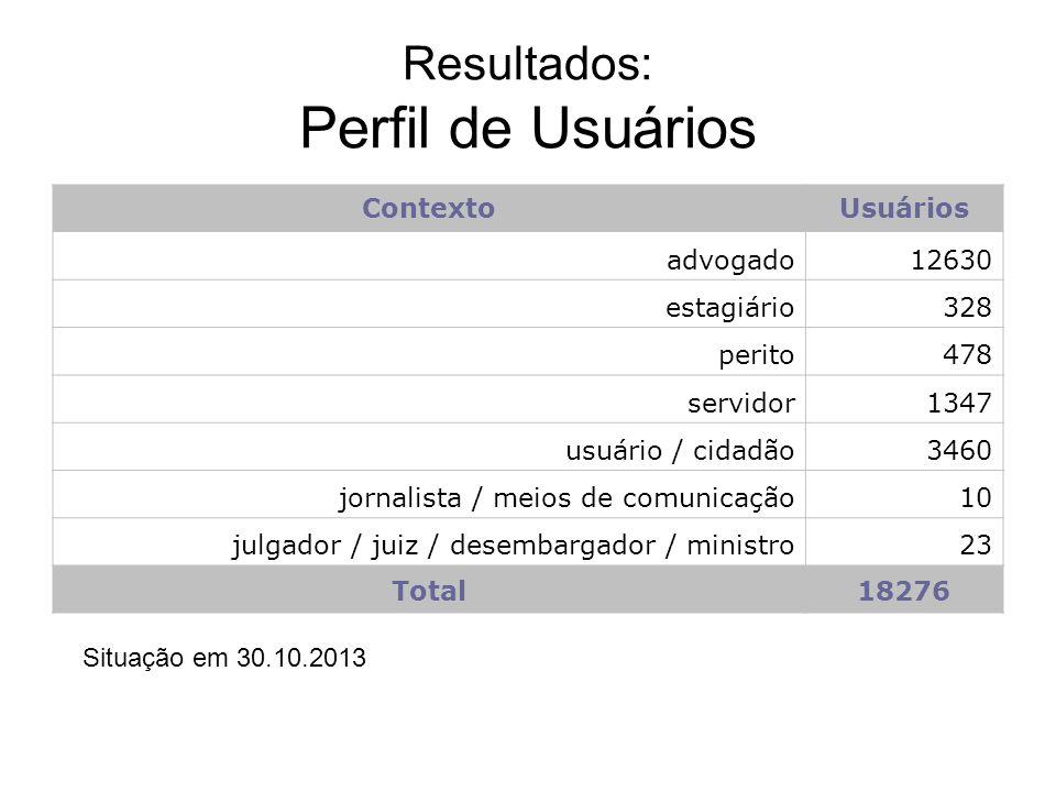 Resultados: Perfil de Usuários