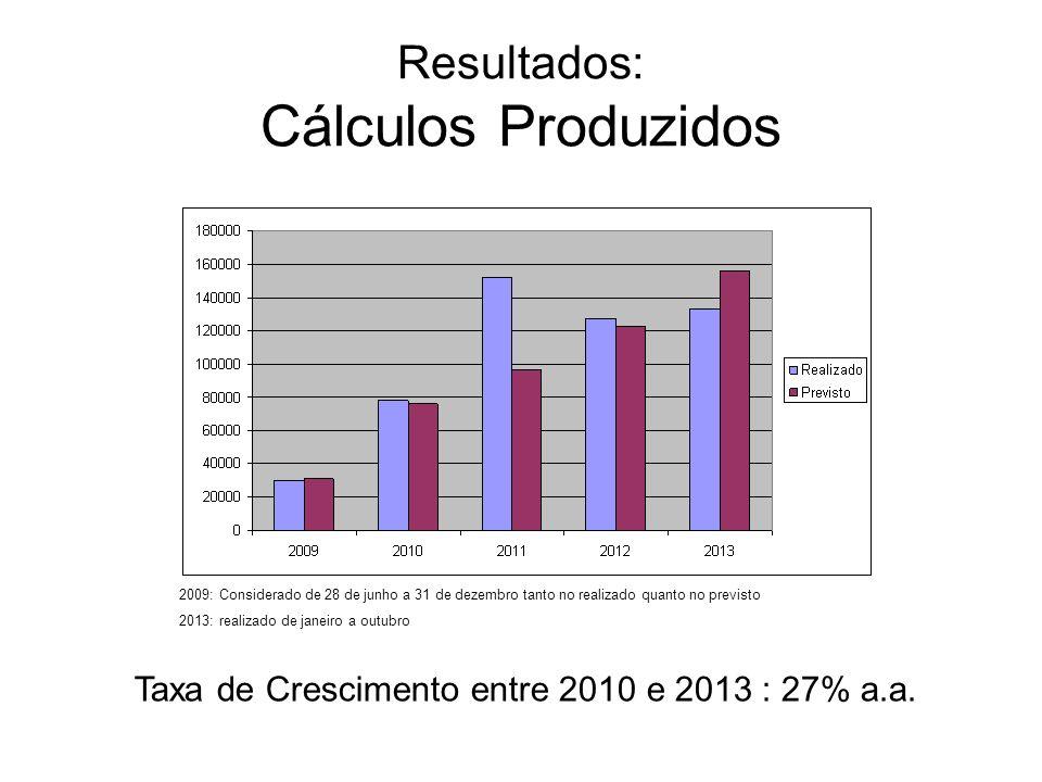 Resultados: Cálculos Produzidos