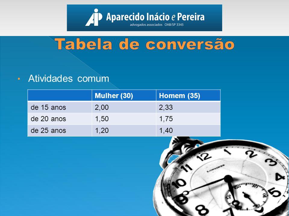 Tabela de conversão Atividades comum Mulher (30) Homem (35) de 15 anos