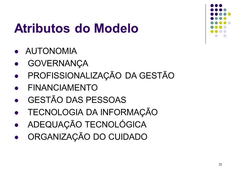 Atributos do Modelo AUTONOMIA GOVERNANÇA PROFISSIONALIZAÇÃO DA GESTÃO
