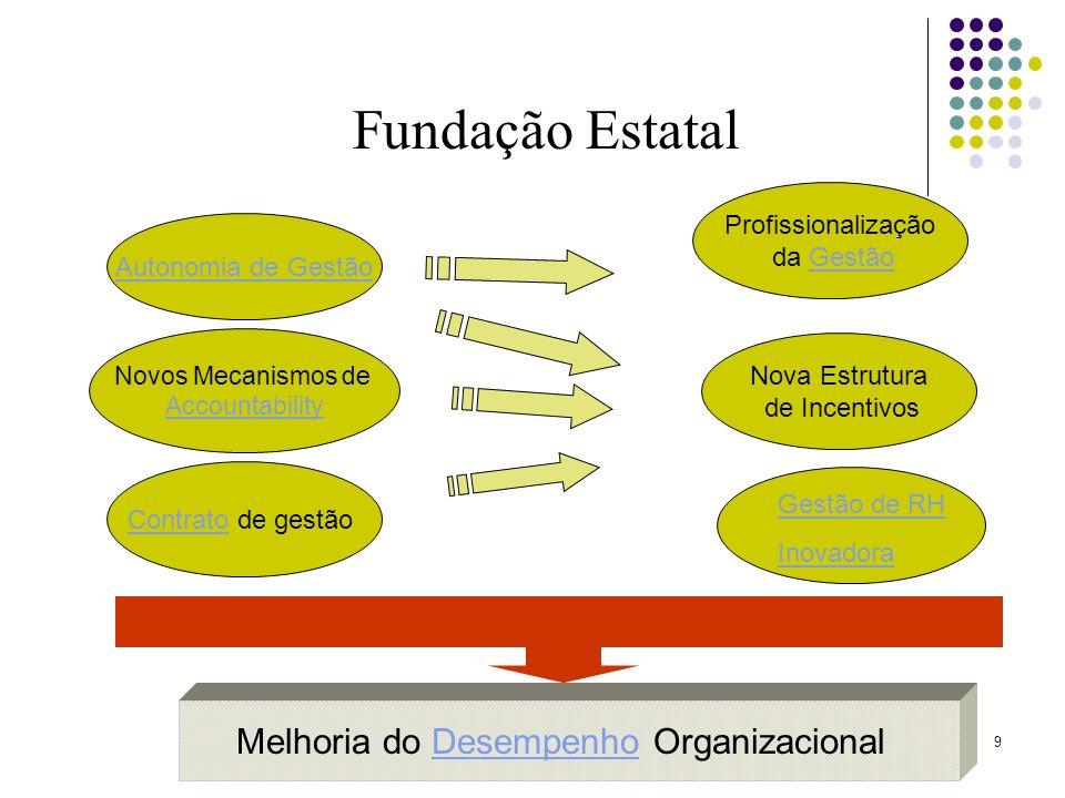 Melhoria do Desempenho Organizacional
