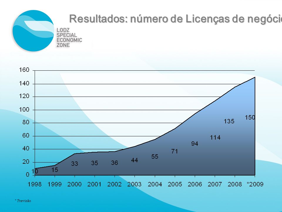 Resultados: número de Licenças de negócio