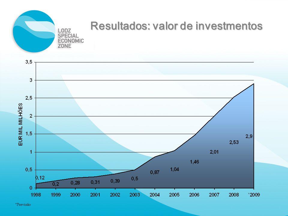 Resultados: valor de investmentos