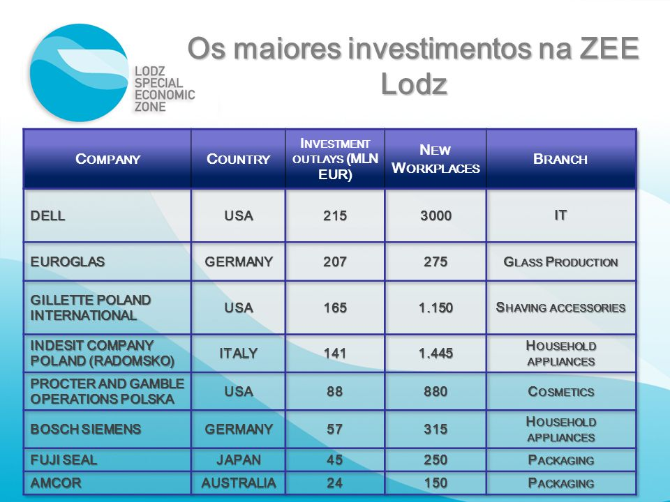 Os maiores investimentos na ZEE Lodz Investment outlays (MLN EUR)