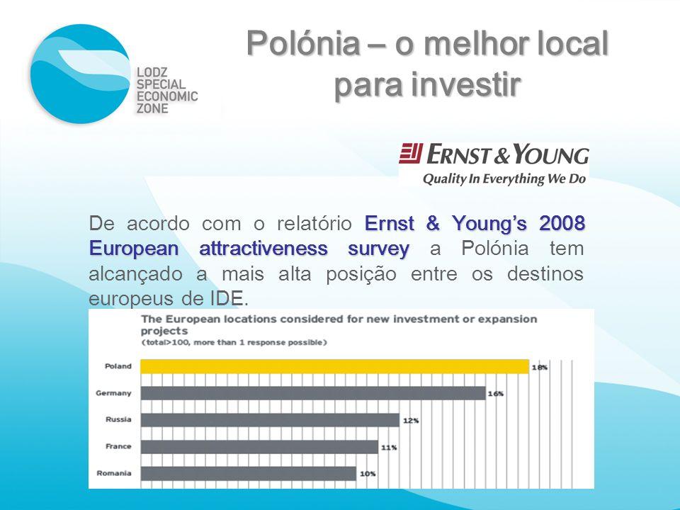 Polónia – o melhor local para investir
