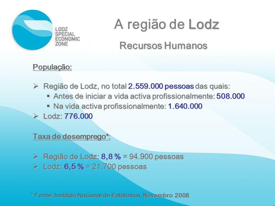 A região de Lodz Recursos Humanos População:
