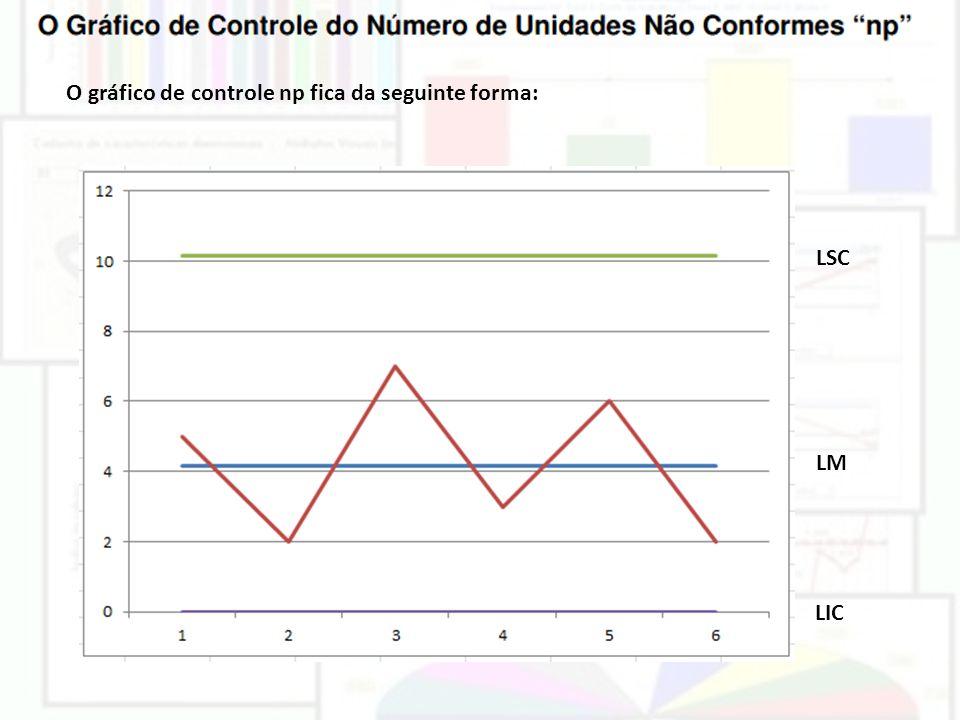 O gráfico de controle np fica da seguinte forma:
