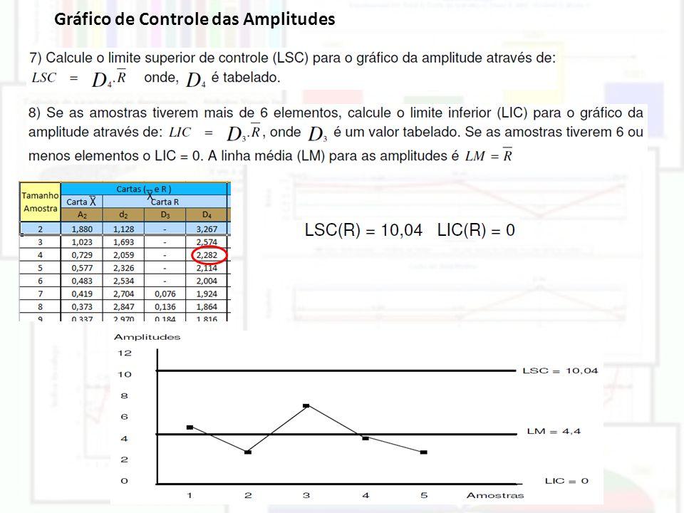Gráfico de Controle das Amplitudes