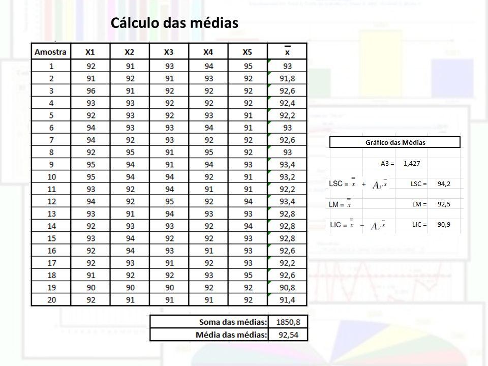Cálculo das médias