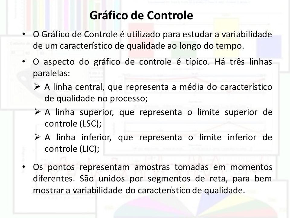 Gráfico de Controle O Gráfico de Controle é utilizado para estudar a variabilidade de um característico de qualidade ao longo do tempo.