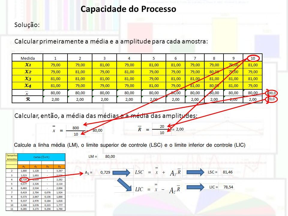 } Capacidade do Processo Solução:
