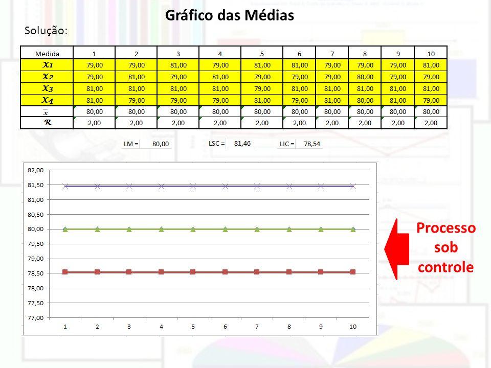Gráfico das Médias Processo sob controle
