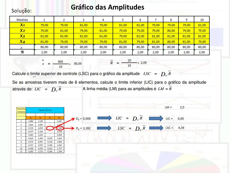 Gráfico das Amplitudes