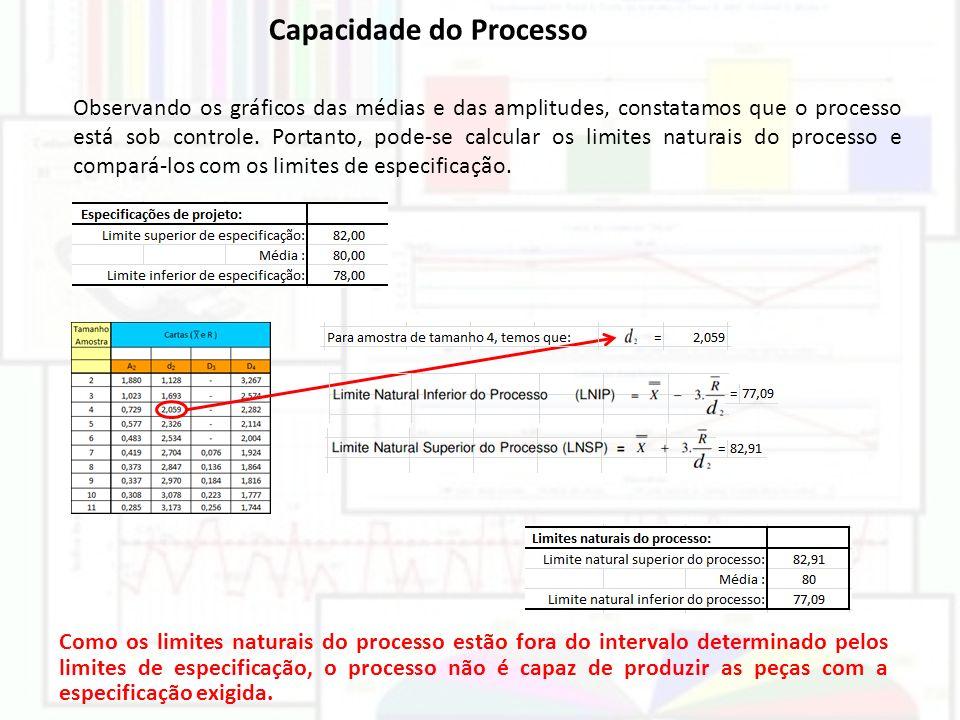 Capacidade do Processo