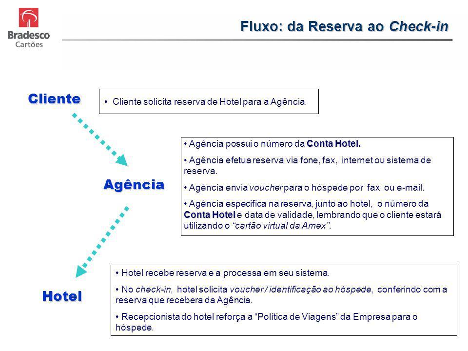 Fluxo: da Reserva ao Check-in