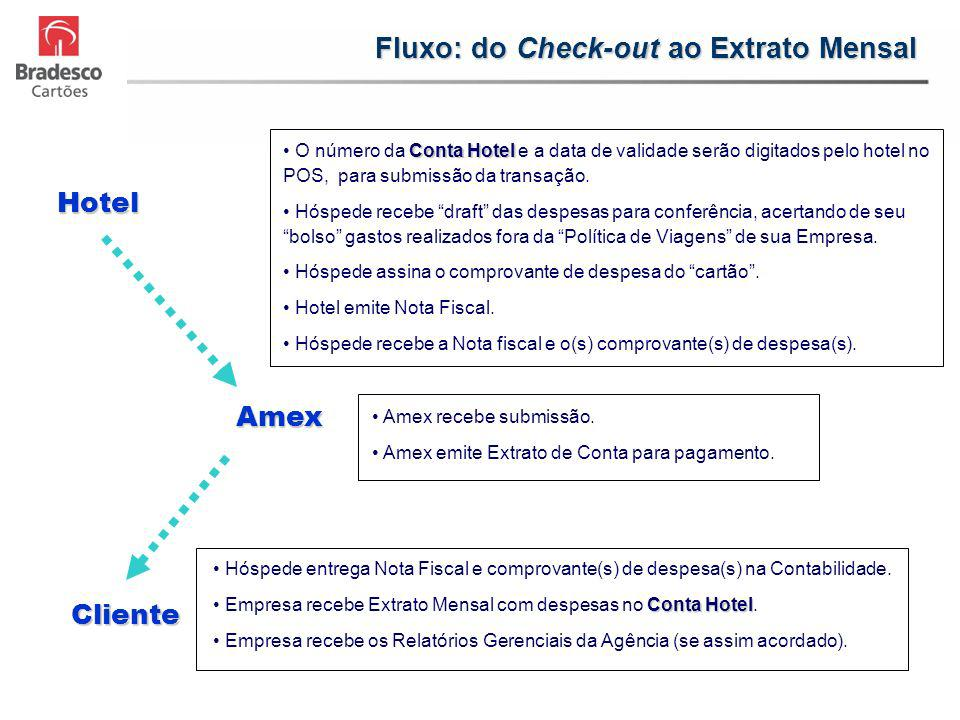 Fluxo: do Check-out ao Extrato Mensal