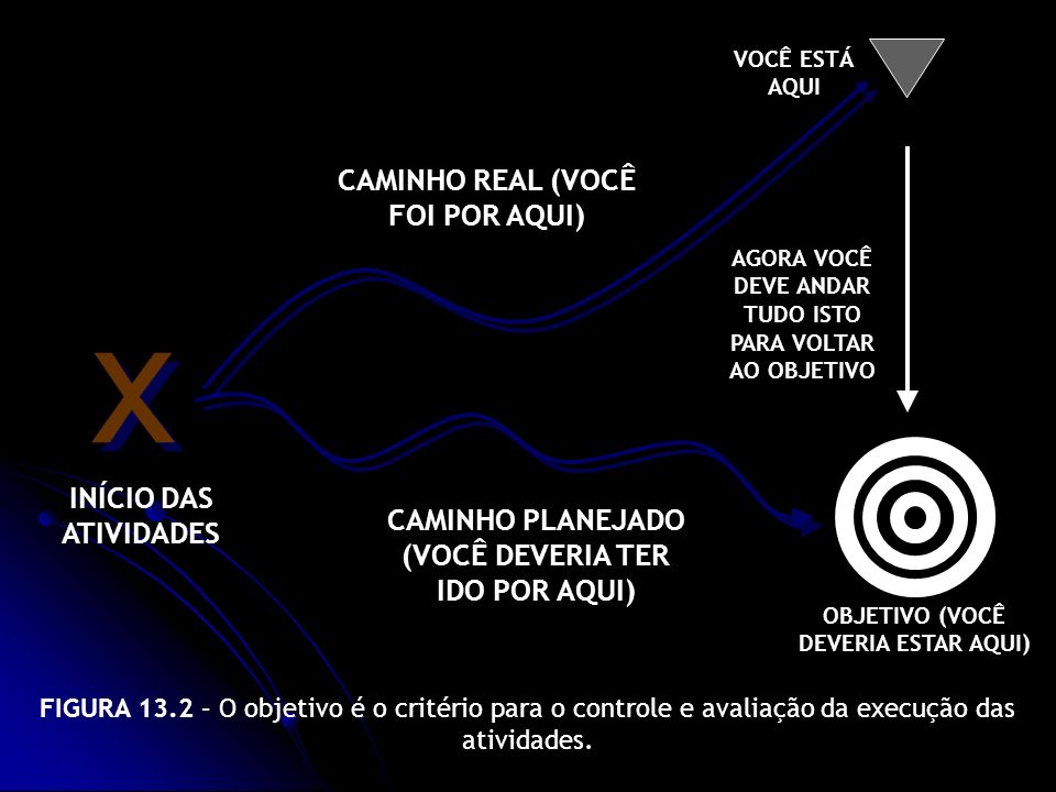 x CAMINHO REAL (VOCÊ FOI POR AQUI) INÍCIO DAS ATIVIDADES