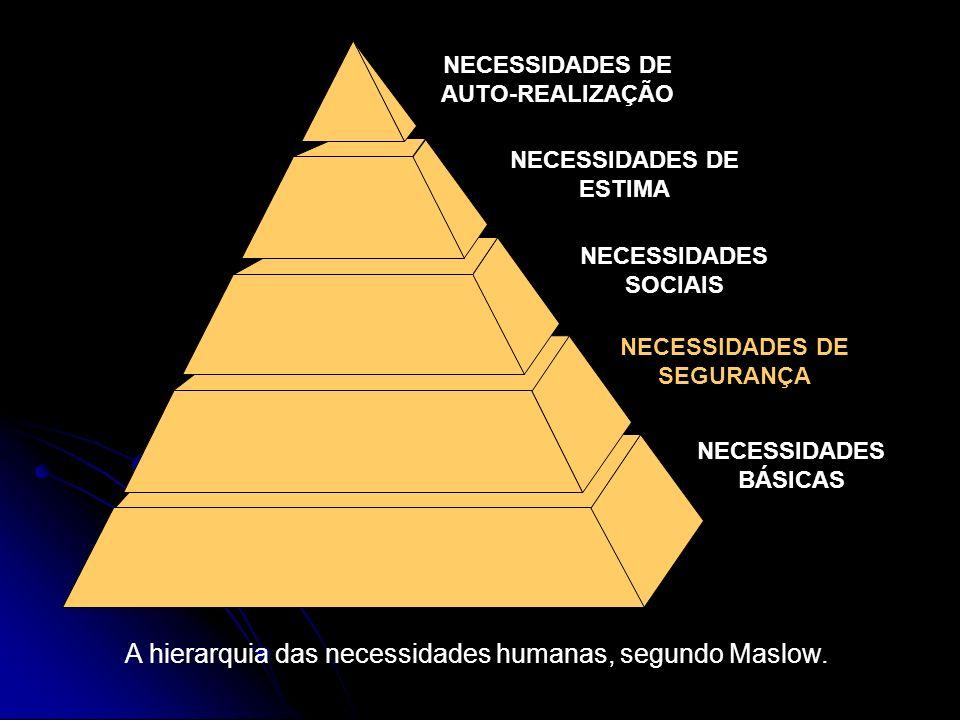 A hierarquia das necessidades humanas, segundo Maslow.