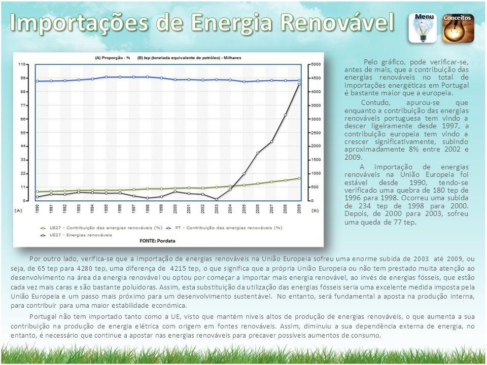 Importações de Energia Renovável